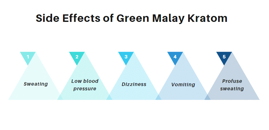 Side Effects of Green Malay Kratom