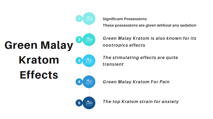 Green Malay Kratom Effects