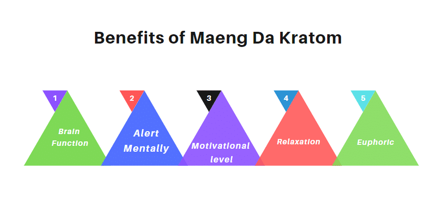 Effects of Maeng Da Kratom