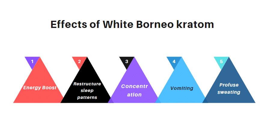 White Borneo kratom effects